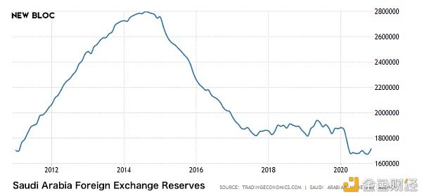 第一期 原油和美国债务对比特币价格的影响分析插图1