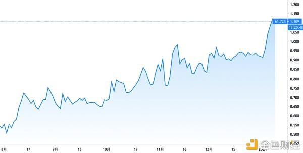 第一期 原油和美国债务对比特币价格的影响分析插图2