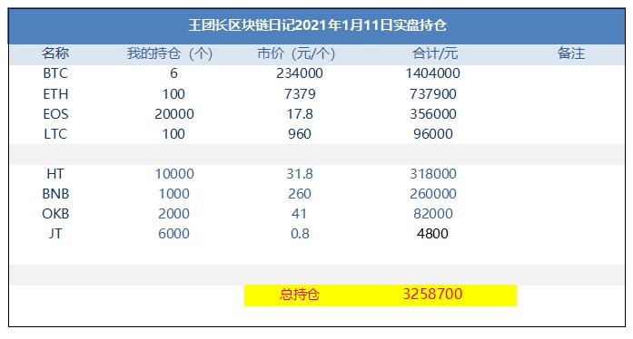 王总的区块链日记1159:今天币圈最大的增长是usdt插图