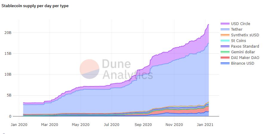 第二套defi的2020年:潜在货币如何产生插图1