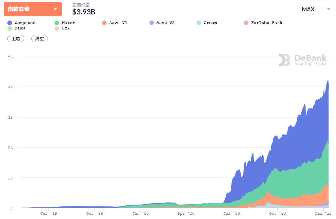 第二套defi的2020年:潜在货币如何产生插图2