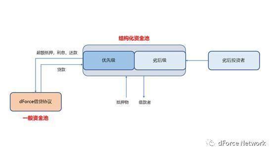 揭秘 dForce 的多货币资产和借贷协议插图1