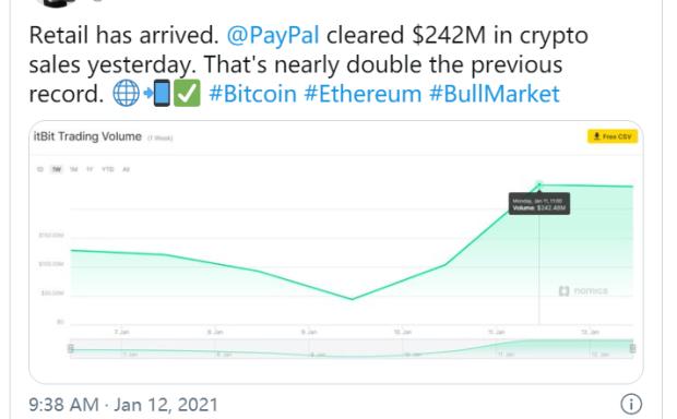 牛市不熄火?PayPal24小时内加密货币交易量达2.42亿美元,创历史新高