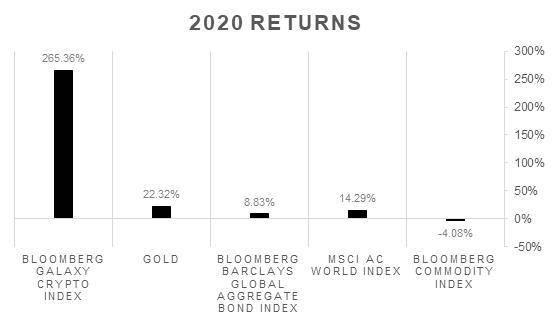 比特币信托为何越来越受传统投资人青睐?插图1