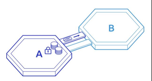 技术 | Cosmos跨链协议IBC的来龙去脉插图1