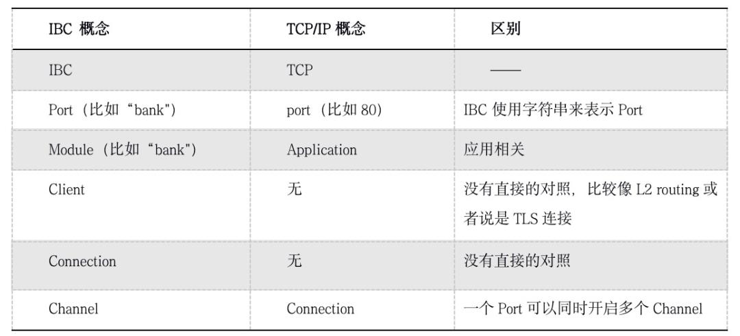 技术 | Cosmos跨链协议IBC的来龙去脉插图2