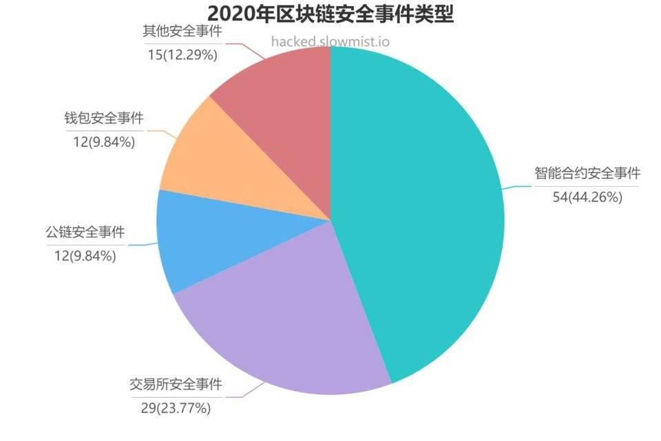 慢雾:2020年第二轮defi、exchange和公共链领域的重大安全和隐私事件插图1