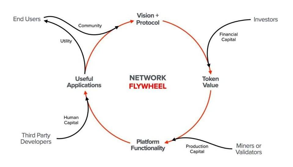 Dominic Williams 详述互联网计算机本质特征与 DFINITY 规划插图