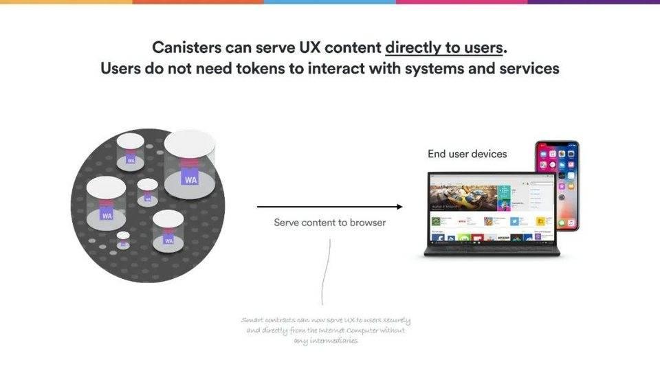 Dominic Williams 详述互联网计算机本质特征与 DFINITY 规划插图15
