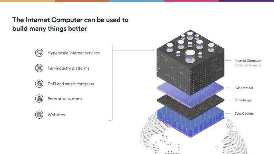 Dominic Williams 详述互联网计算机本质特征与 DFINITY 规划插图16