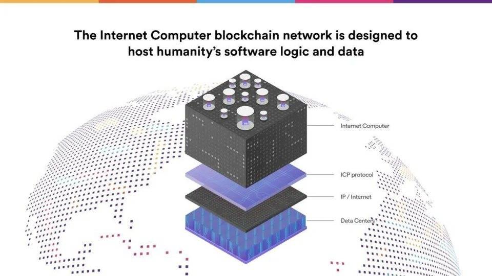 Dominic Williams 详述互联网计算机本质特征与 DFINITY 规划插图19