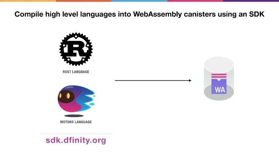 Dominic Williams 详述互联网计算机本质特征与 DFINITY 规划插图33