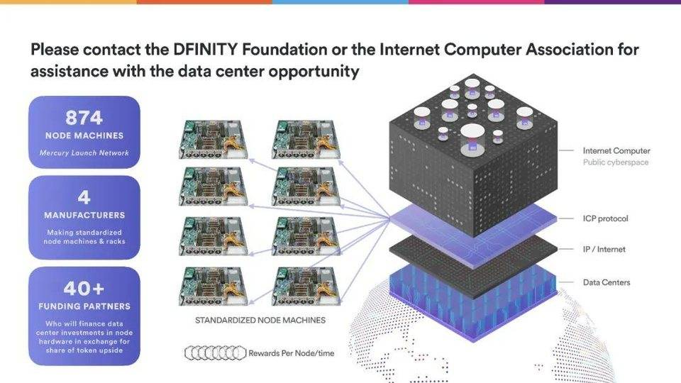 Dominic Williams 详述互联网计算机本质特征与 DFINITY 规划插图38