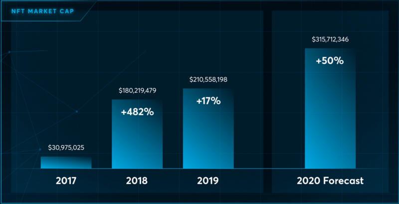 NFT,2021年加密市场最大的风?插图2