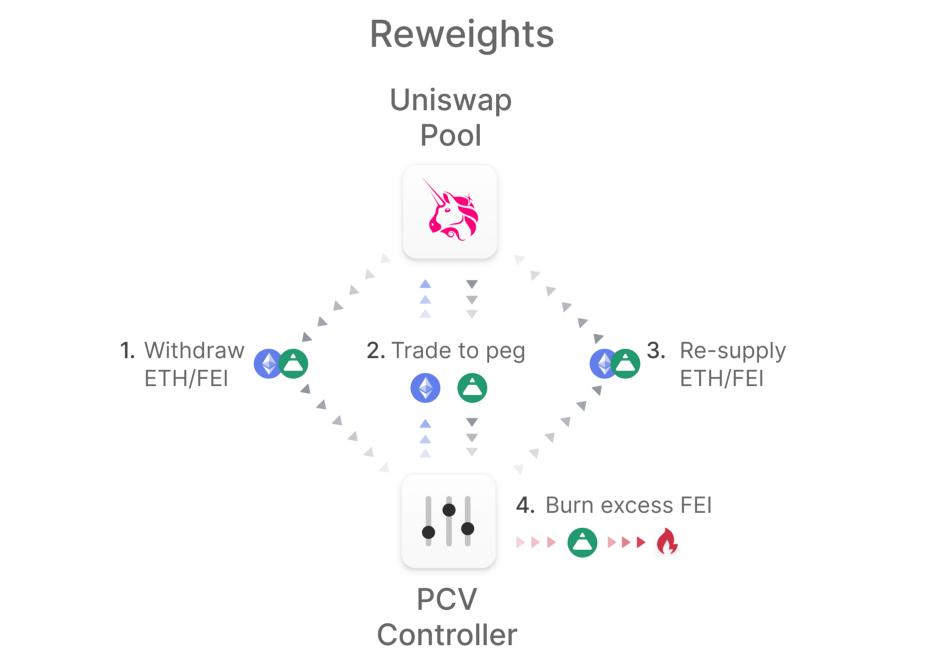 DeFi新玩法丨一文了解去中心化稳定币协议Fei插图1
