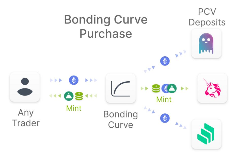 DeFi新玩法丨一文了解去中心化稳定币协议Fei插图2