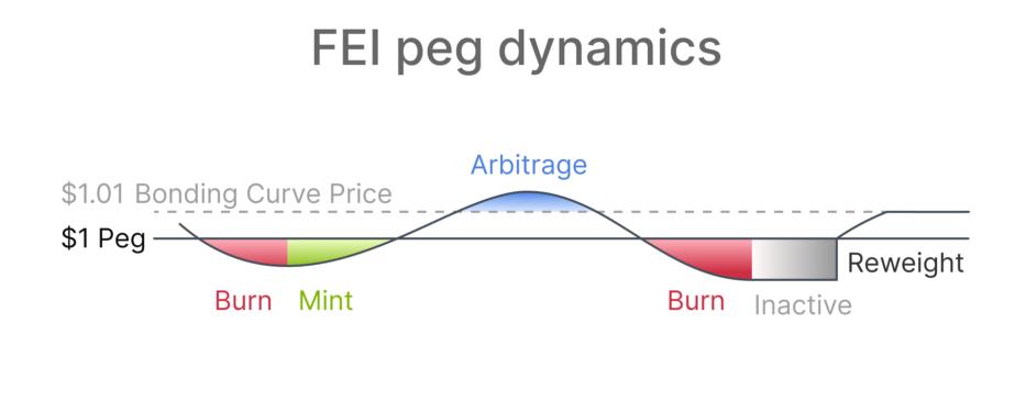 DeFi新玩法丨一文了解去中心化稳定币协议Fei插图5