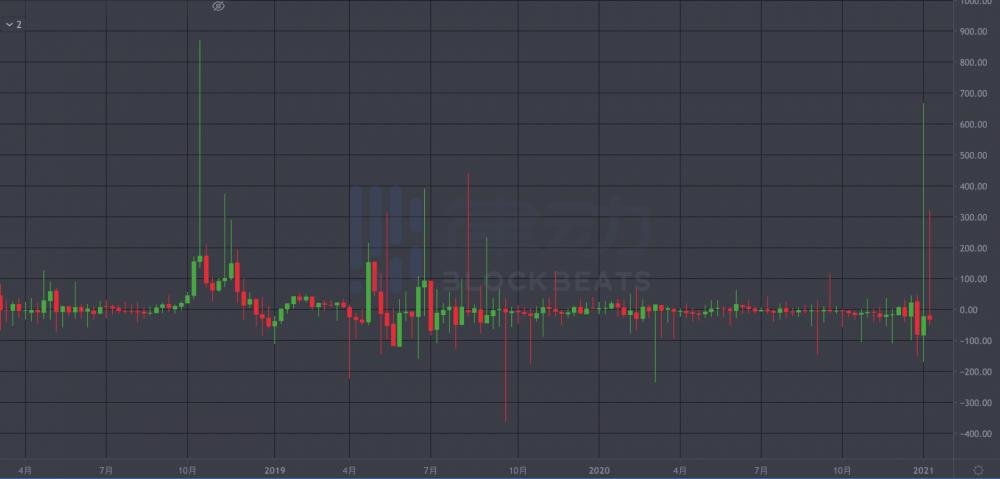 coinbase控制着比特币市场吗?插图4