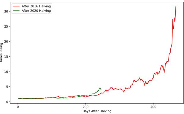 回落20%只是技术性调整,比特币走势同上个减半周期仍契合