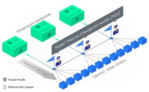 检查不同公共链上的layer2项目插图3