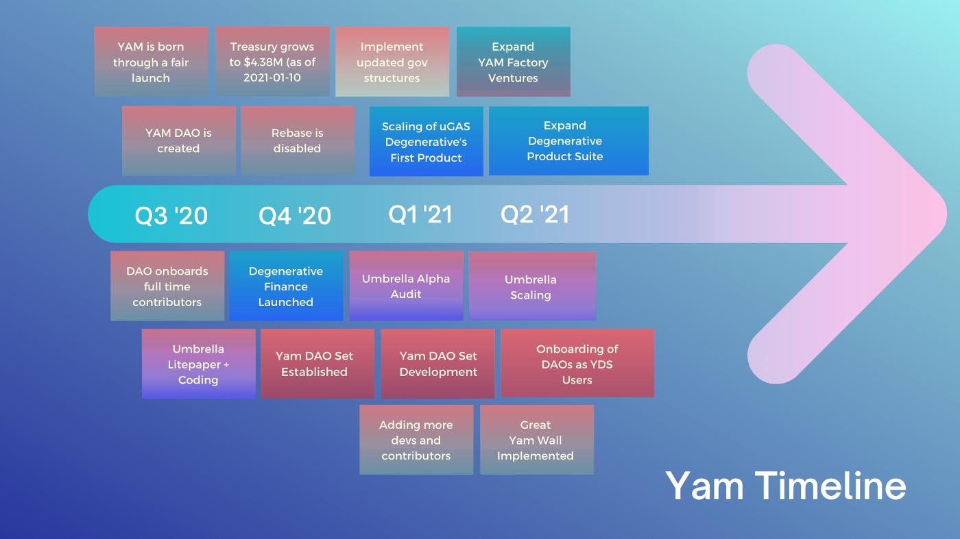 DeFi之道丨红薯(Yam)发布2021发展路线图,启动投资产品 YDS 和孵化器 Yam Factory插图1