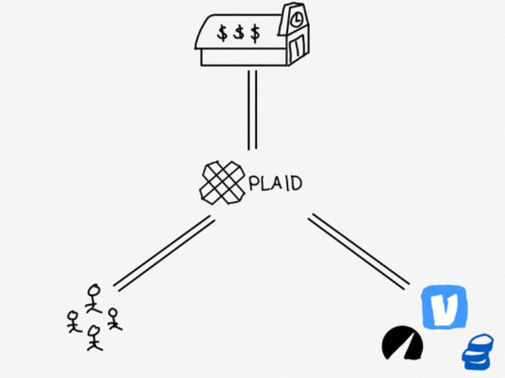 VISA放弃收购Plaid:DeFi通路被截断 53亿美元并购黄了插图3