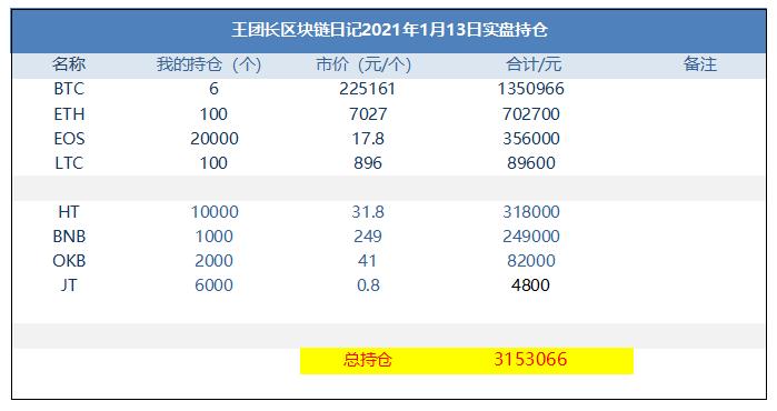 王团长区块链日记1161篇:EIP-1559已经准备就绪插图