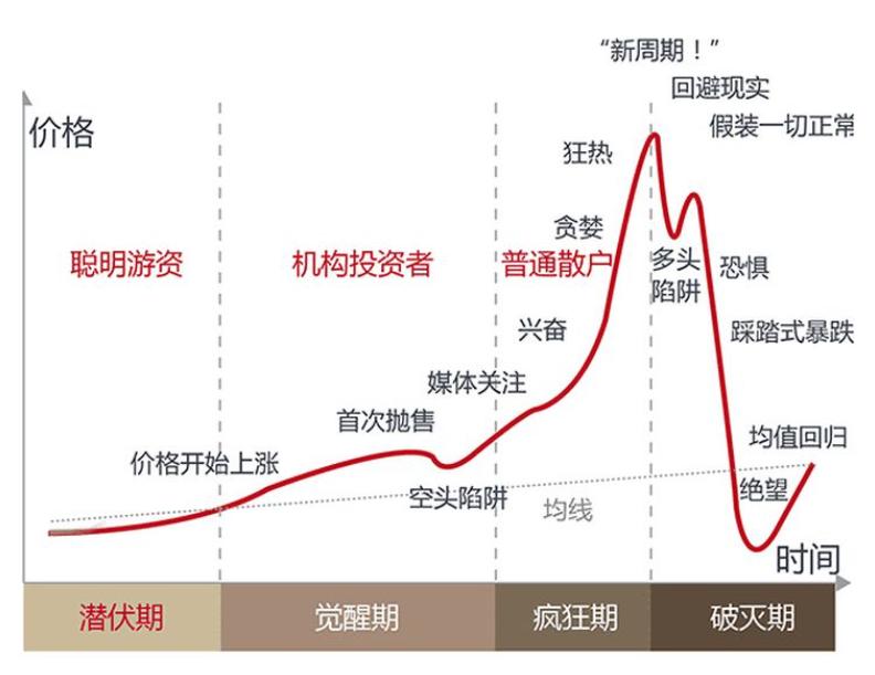 德菲是第一个发起反弹的领头羊。AAVE和SNx价格双双创出新高,两年内涨幅超过100倍插图6