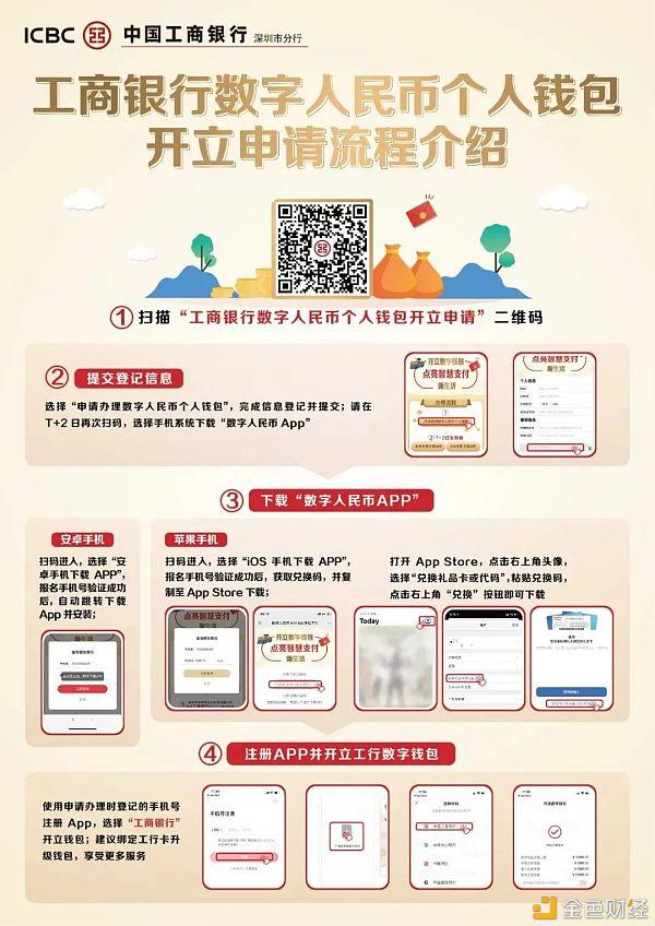 工行深圳分行:邀请所有用户开通数字人民币钱包插图1