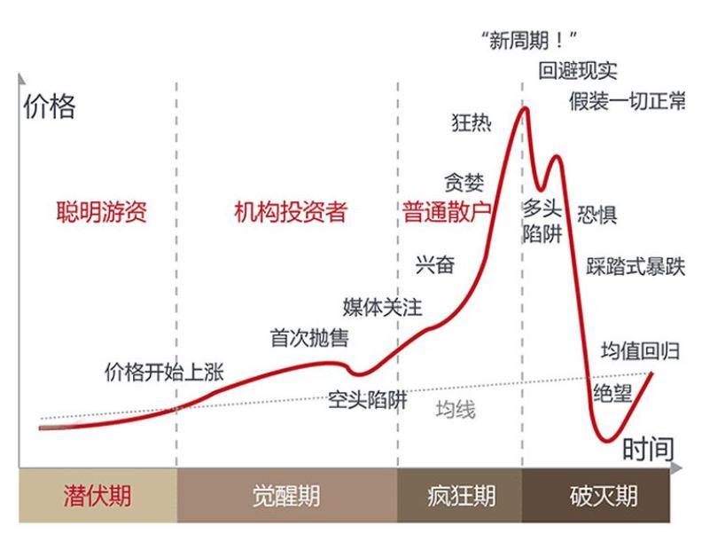 德菲是第一个发起反弹的领头羊。AAVE和SNx价格双双创出新高,两年内涨幅超过100倍!插图6