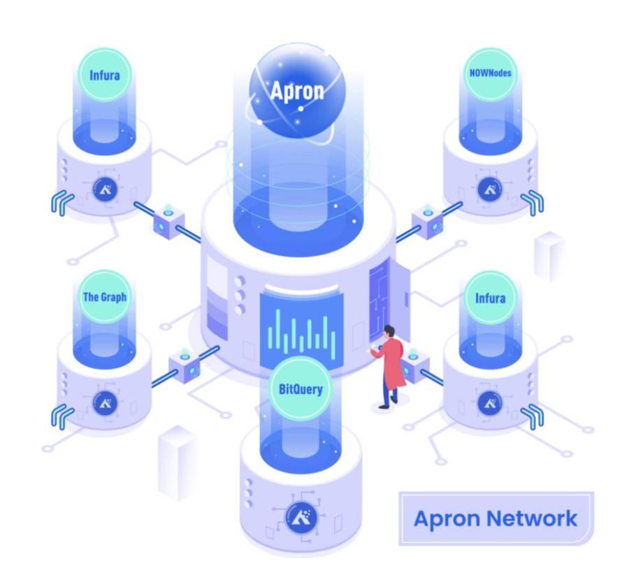 三分钟了解分散基础设施服务网络插图1