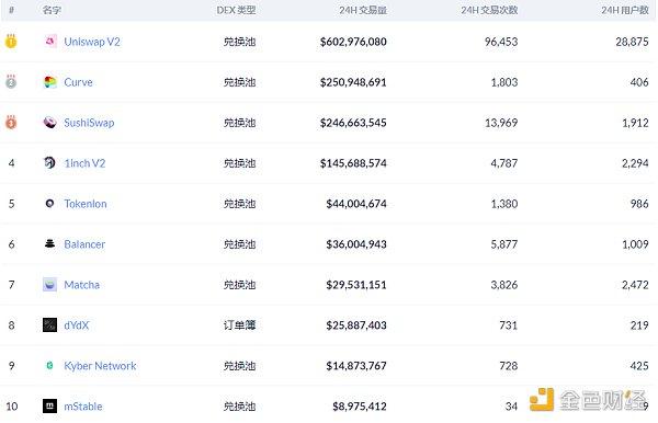 Defi daily   2020年,Defi攻击造成的损失超过2.5亿美元插图2