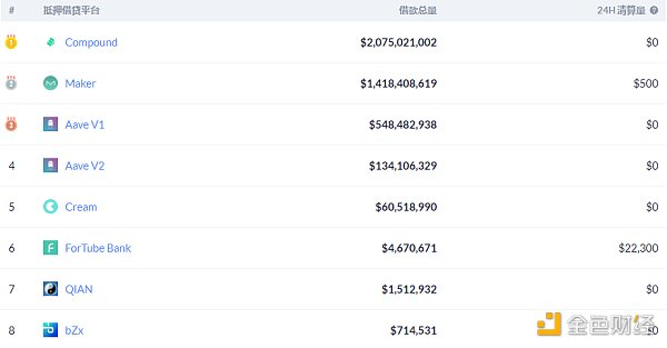Defi daily   2020年,Defi攻击造成的损失超过2.5亿美元插图3