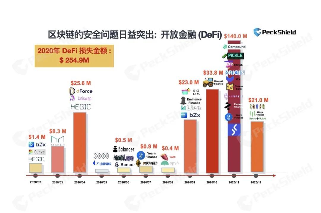 """2020年数字货币反洗钱报告:defi成为黑客的""""蜜罐"""",年损失超过2.5亿美元插图"""