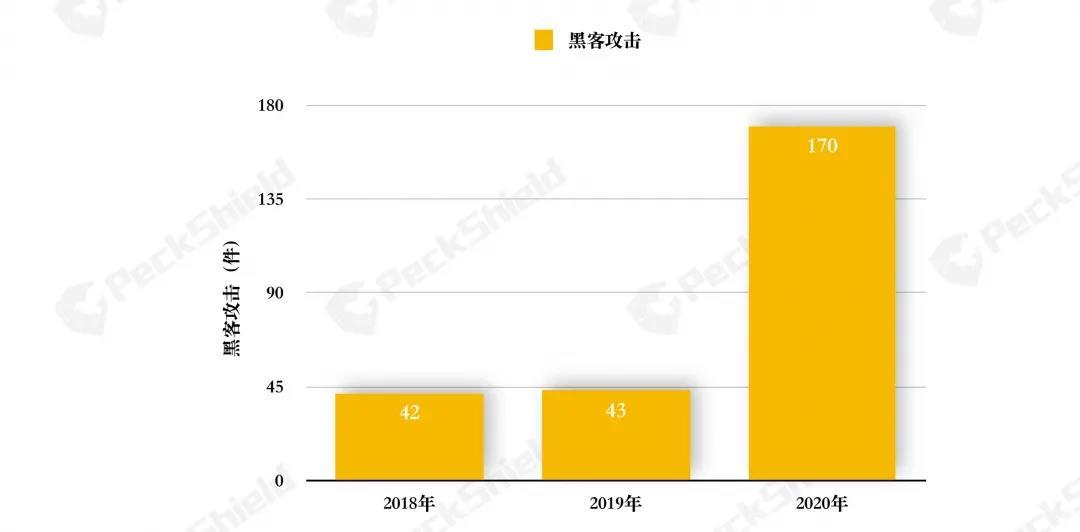 """2020年数字货币反洗钱报告:defi成为黑客的""""蜜罐"""",年损失超过2.5亿美元插图1"""