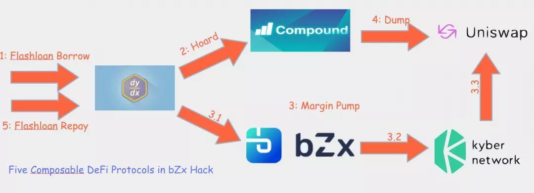 """2020年数字货币反洗钱报告:defi成为黑客的""""蜜罐"""",年损失超过2.5亿美元插图3"""