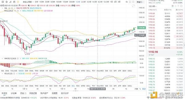 货币上的光明兄弟:1/14晚间eth市场分析与运作策略