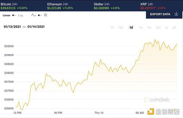 投资者等待拜登讲话 比特币又涨回4万美元