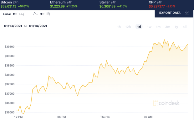 投资者等待拜登发言,比特币涨回4万美元