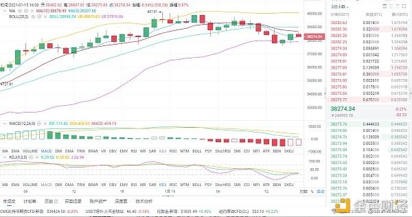梁戈谈货币:1/15 BTC市场分析与运营策略