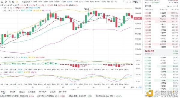 梁戈谈货币:1/15 eth市场分析与经营策略