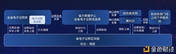 联通链牵手河北省政务办 打造政务上链新场景