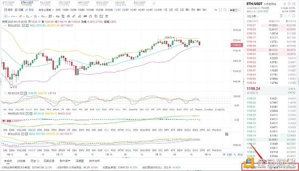 Myna币圈:1/15晚间eth市场分析及操作策略回调后,多头能否继续持有?