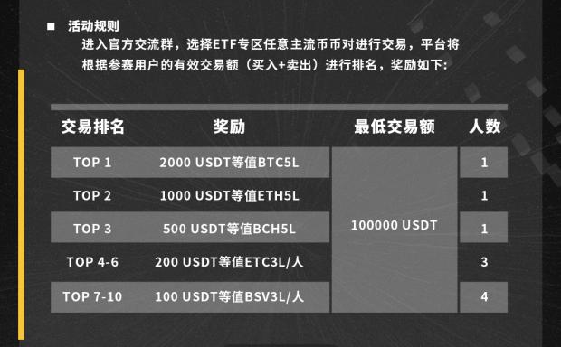 """碧桂园ETF专区开启""""主流货币交易大师""""大赛,丰厚的回报等着您"""