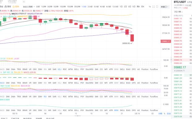 1.16早盘比特币市场分析及运营策略