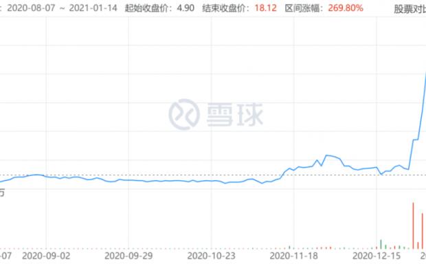 即将退市的P2P公司,比特币价值飙升500倍?