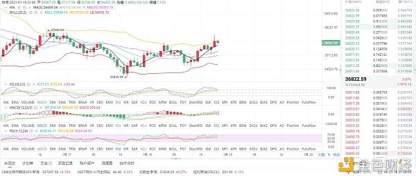 1月18日晚间比特币市场分析及运营策略