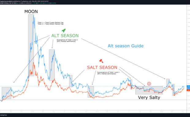 分析加密货币的板块轮换,山寨季是否来临?
