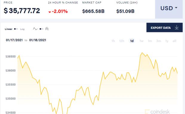 小莫:除非比特币迅速反弹到4万美元以上,否则它可能会进一步下跌