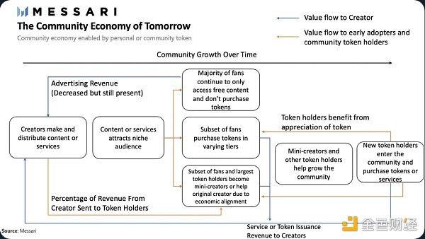 金色观察 | 创意经济正向社区经济转型